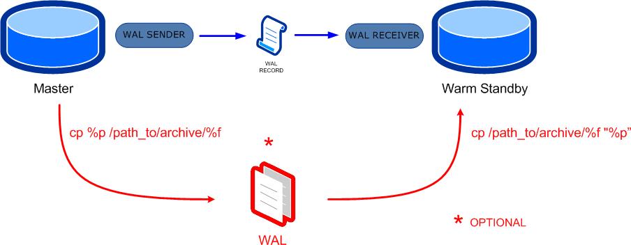 Replicación en PostgreSQL – Parte 2